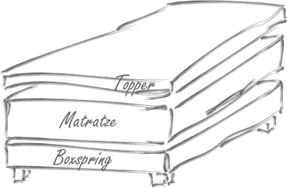 Boxspringbett besteht aus Boxspring, Matratze und Topper